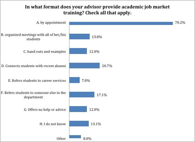 advisor_academic_format