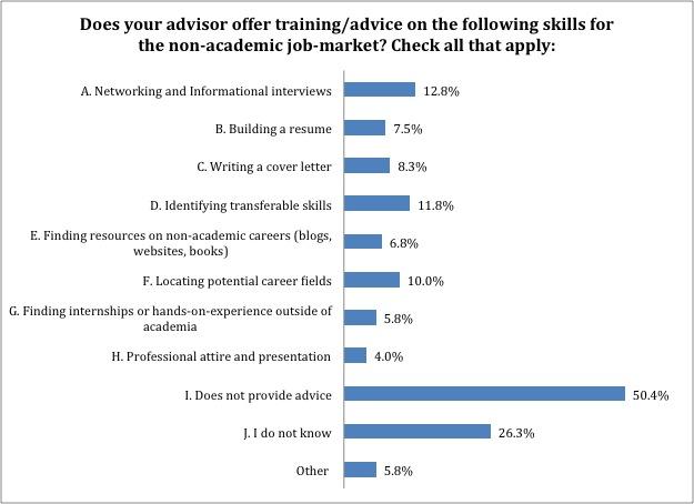 advisor_non_ac_skills