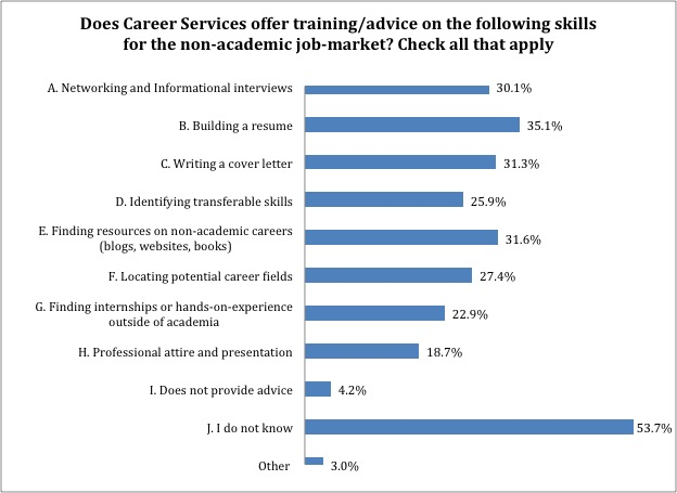 career_services_non_ac_skills