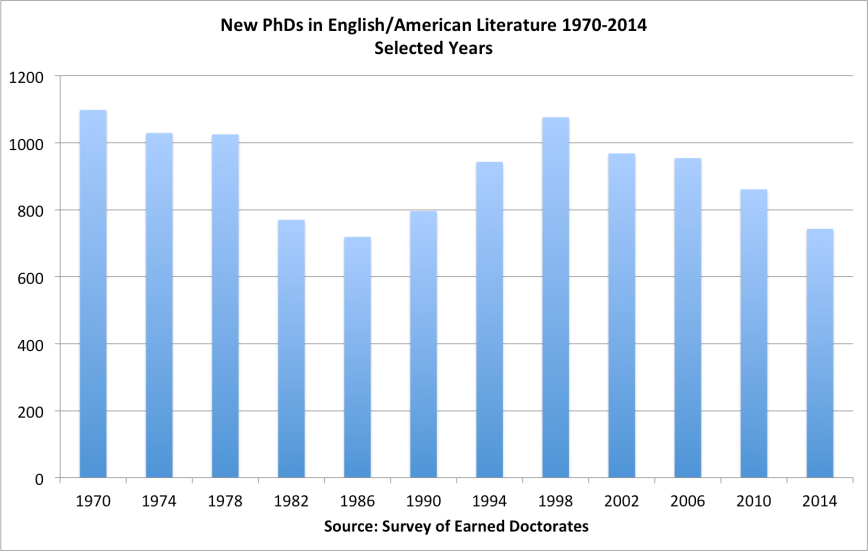 english_lit_phds_1970-2014