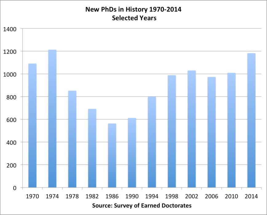 history_phds_1970-2014
